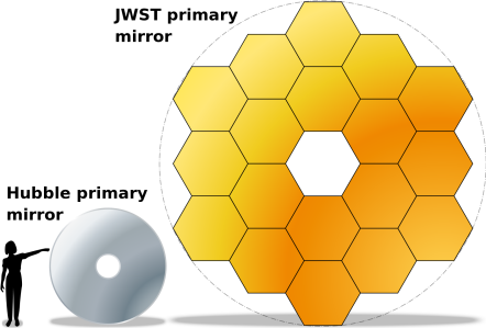 1414px-JWST-HST-primary-mirrors.svg